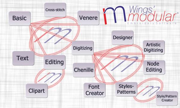 Wings' modular modules